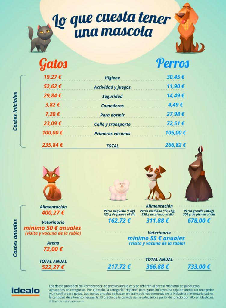 presupuesto anual perro
